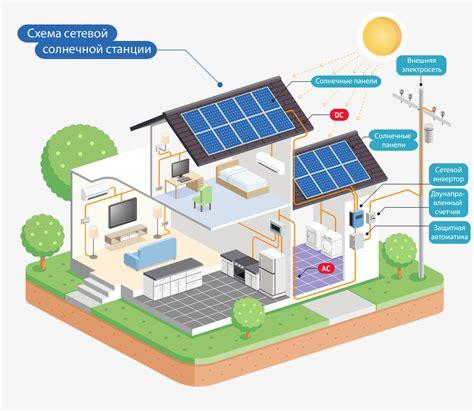 Схема соединения при сборке солнечной электростанции