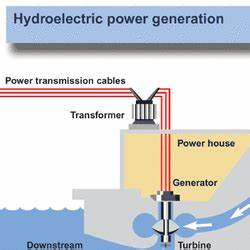 Hydroelectric Power: How it Works