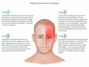 Migraine Headache Case Study