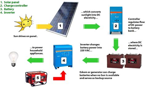 Components Residential Solar Electric System Mep Cell