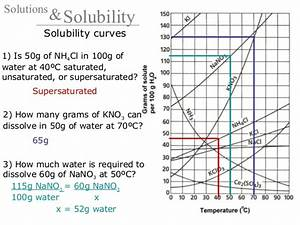 Aqueous Solution Chart 19 Solutions And Solubility