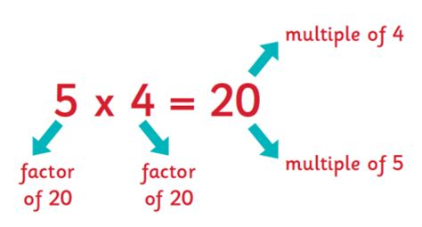 Multiples And Factors Explained For Primaryschool Parents  Factors And Multiples Theschoolrun