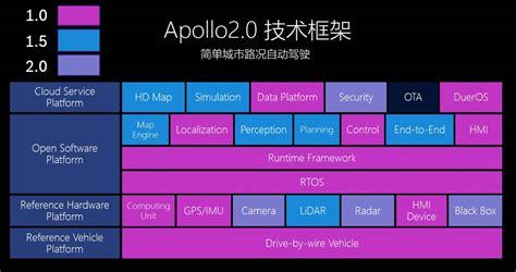 apollo 2 0 handy apollo 2 0 框架及源码分析 一 软硬件框架 知乎