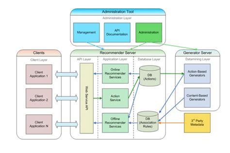 application architecture diagram wiring schematic
