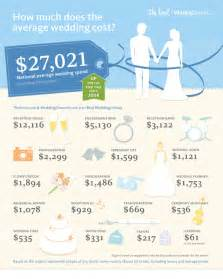 average wedding venue cost planning a wedding budget with a chicago wedding planner chicago rsvp
