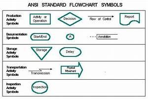 Ansi Standard Flowchart Symbols
