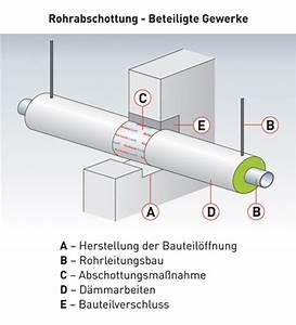 Statiker Kosten Wanddurchbruch : conlit brandschutz kernbohrung bau von hausern und hutten ~ Lizthompson.info Haus und Dekorationen