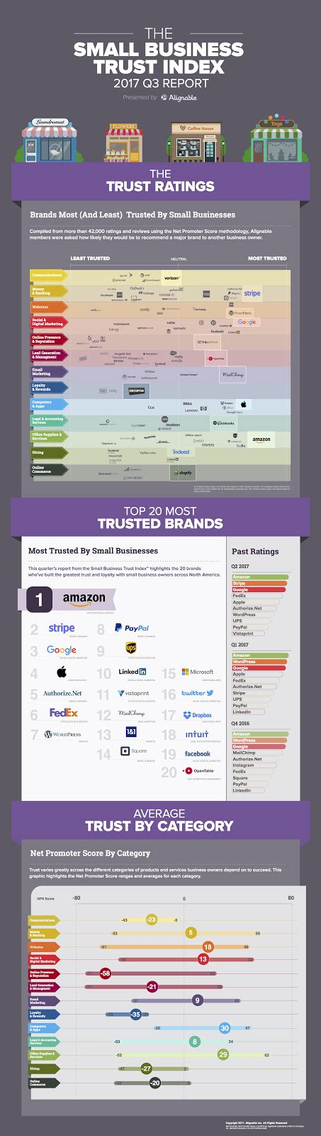 Top 20 Most Trusted Brands In Small Business — Alignable