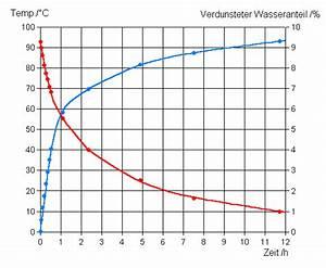Wie Lange Dauert Es Bis Plastik Verrottet : wie lange dauert es bis wasser sich von 100 c auf 80 c ~ Lizthompson.info Haus und Dekorationen