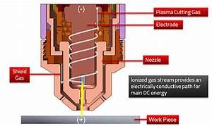 Forney F250p Plasma Cutter Wiring Diagram