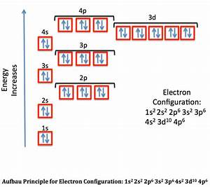 Ground State Electron Configuration  Definition  U0026 Example