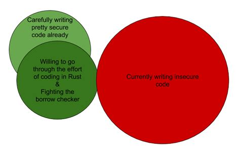 rust language nl programmers particularly unless code fun