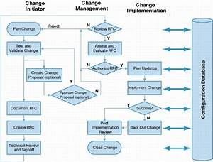 how a change process can benefit a company businessprocess With it change management process template
