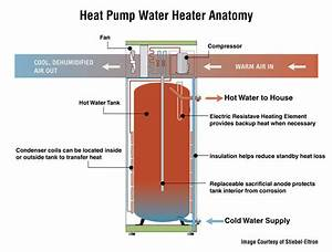 Heat Pump Water Heaters Installed In Auburn  Sudbury