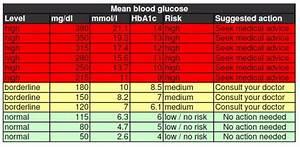 25 Printable Blood Sugar Charts  Normal  High  Low   U1405