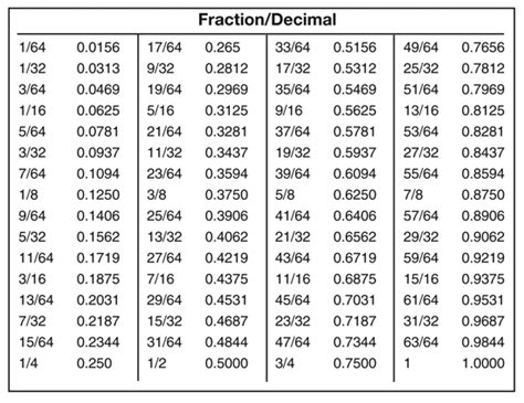 decimal to fraction table decimal and percent chart new calendar template site