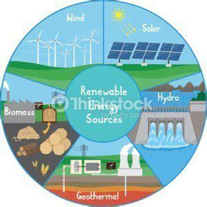 three forms of renewable energy alternative energy sources solar energy wind turbine