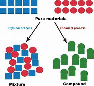 15 Best Images About Pure Substance And Mixtures On