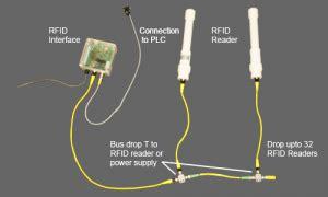 rfid passive rfid solutions allied automation inc