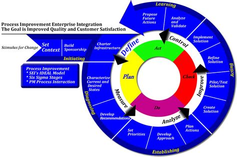 Ideal Image Models It Process Management Cmmi Itil Iso 9001