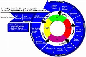 It Process Management  Cmmi    Itil    Iso 9001