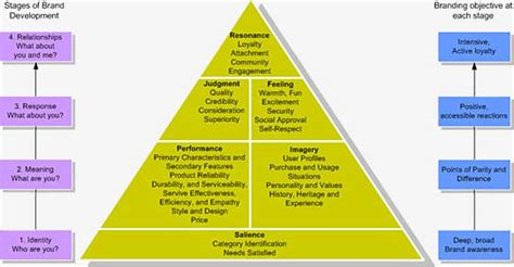 brand management objectives the branding pyramid vizual