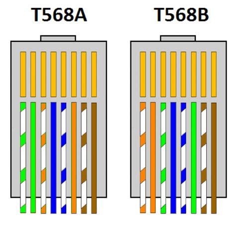 cat 6 wiring color code for cable how create ethernet wire