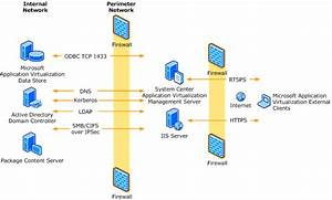 Domain Controller Firewall Diagram