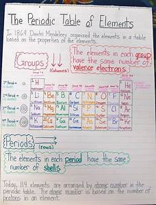 periodic table sodium abbreviation image collections