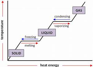 How Is The Temperature Of A Substance Affected As It