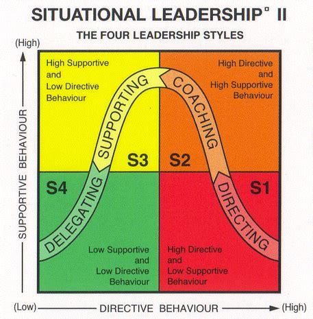 situational leadership slii theory robert jr graham