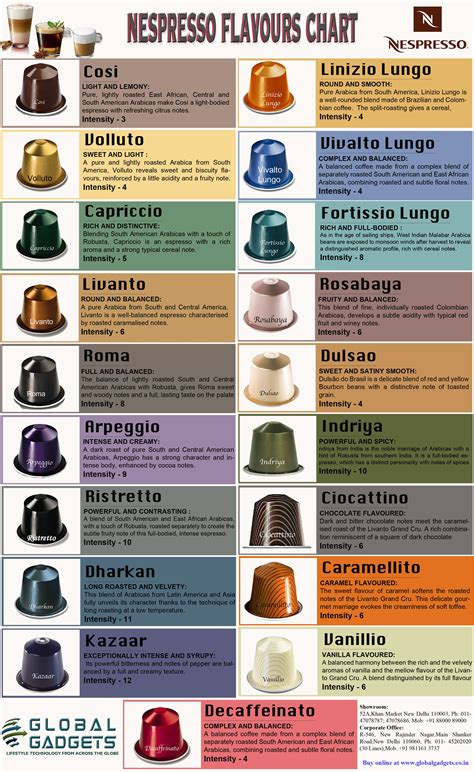 Nespresso Culture by Aroma Taste And Aesthetic Appeal Coffee Advice You