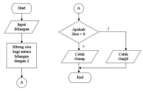 Penulisan Lop Yang Benar by Pedoman Pembuatan Diagram Alir Dan Contohnya Pemrograman