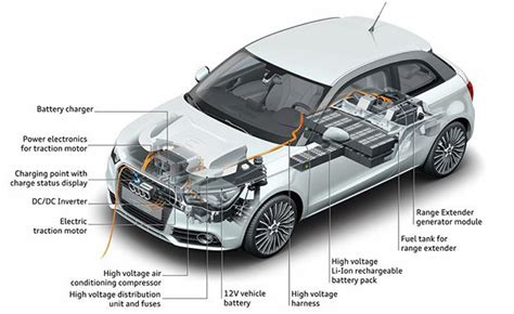 Vehicles That Run On Electricity by Most Understand That Electric Car Motors Run On