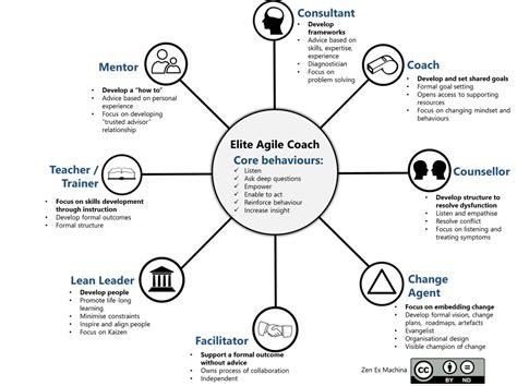 elements  agile coaching zen  machina  blog