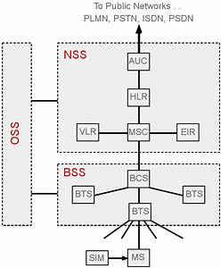 Gsm Network Architecture  Gsm System Architecture