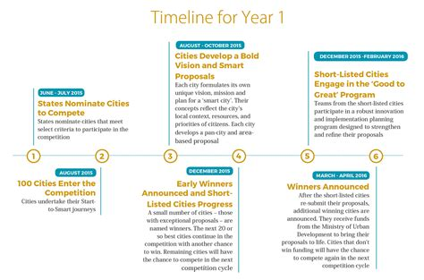 Timeline for Year 1 of National Smart Cities Mission ...