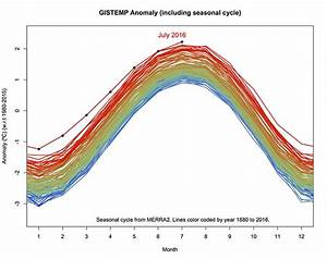 Climate Change: Vital Signs of the Planet: NASA analysis ...
