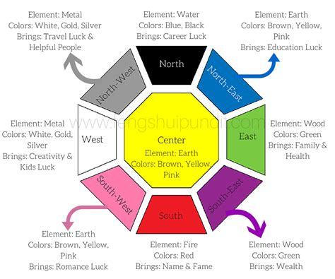 feng shui colors for facing bedroom feng shui