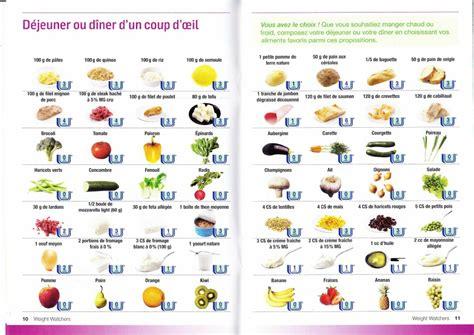 recette de cuisine weight watchers calculs des propoints et parcours ww