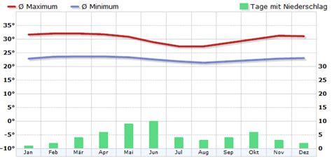klima ghana klimadiagramm klimatabelle wetterkontor