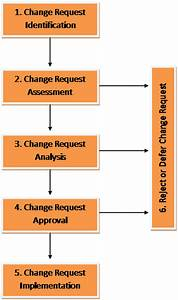 Change Management Process Flow Diagram