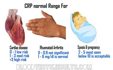 crp normal range rapid  hs  reactive protein