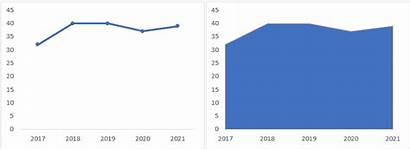 Chart Area Line Excel Charts Side Comparison