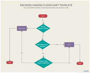 Ultimate Flowchart Tutorial   Complete Flowchart Guide