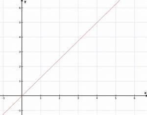 Steigung Gerade Berechnen : mathe f02 einf hrung lineare funktionen matheretter ~ Themetempest.com Abrechnung