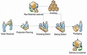 Baking Process Work Flow Diagram