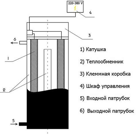 Особенности выбора индукционного электрокотла
