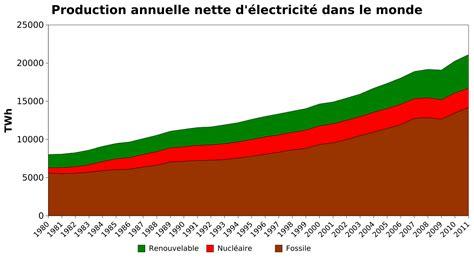 fileproduction electricite dans le mondesvg wikimedia