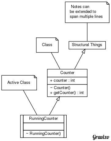 python - Custom UML generator - Stack Overflow